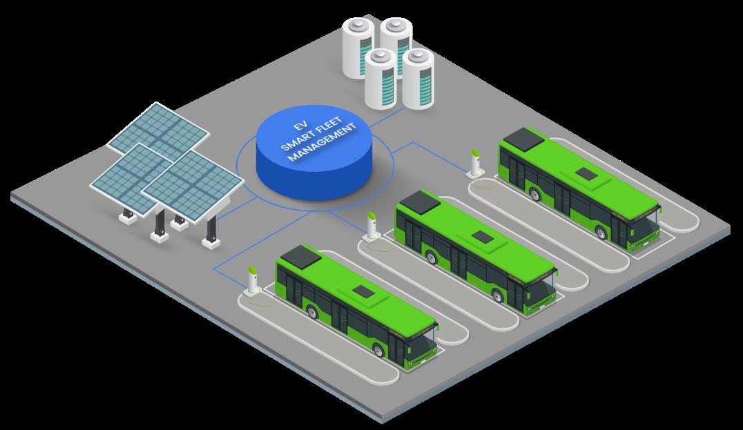 EV Smart Bus Fleet Management chart